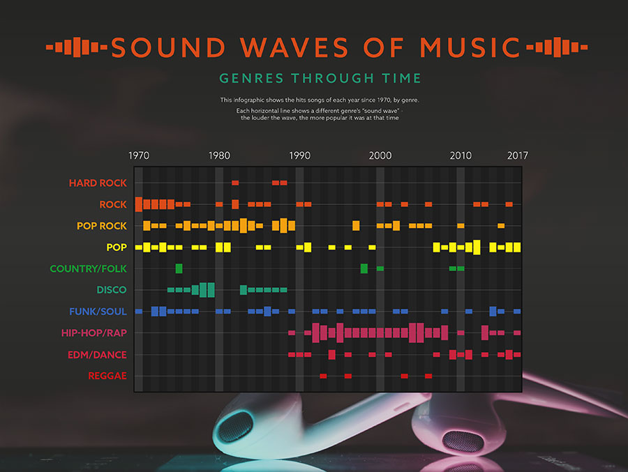 Sound Waves of Music infographic