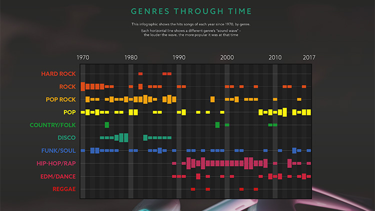 Sound Waves of Music data visualisation